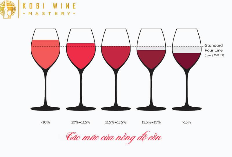 Các mức nồng độ cồn của rượu vang