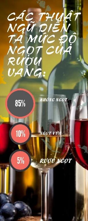 Độ ngọt của rượu vang
