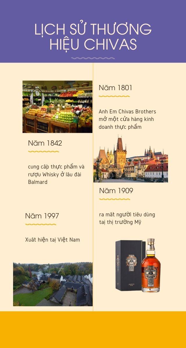 Sự hình thành và phát triển của rượu Chivas các loại